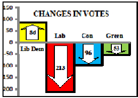 Vote change Smithills